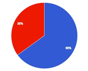 継続率65%の画像