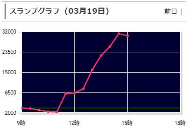 北斗無双 グラフ