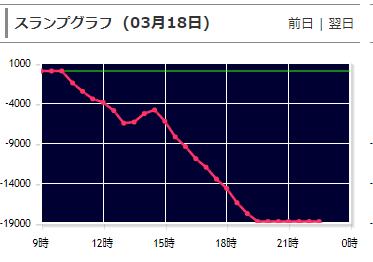 北斗無双のグラフ